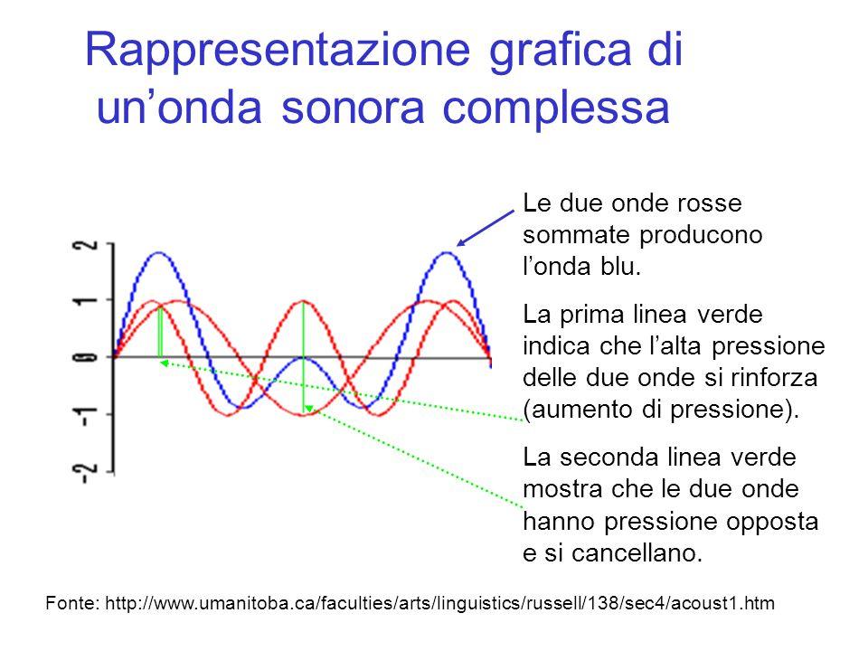 Rappresentazione grafica di unonda sonora complessa Fonte: http://www.umanitoba.ca/faculties/arts/linguistics/russell/138/sec4/acoust1.htm Le due onde