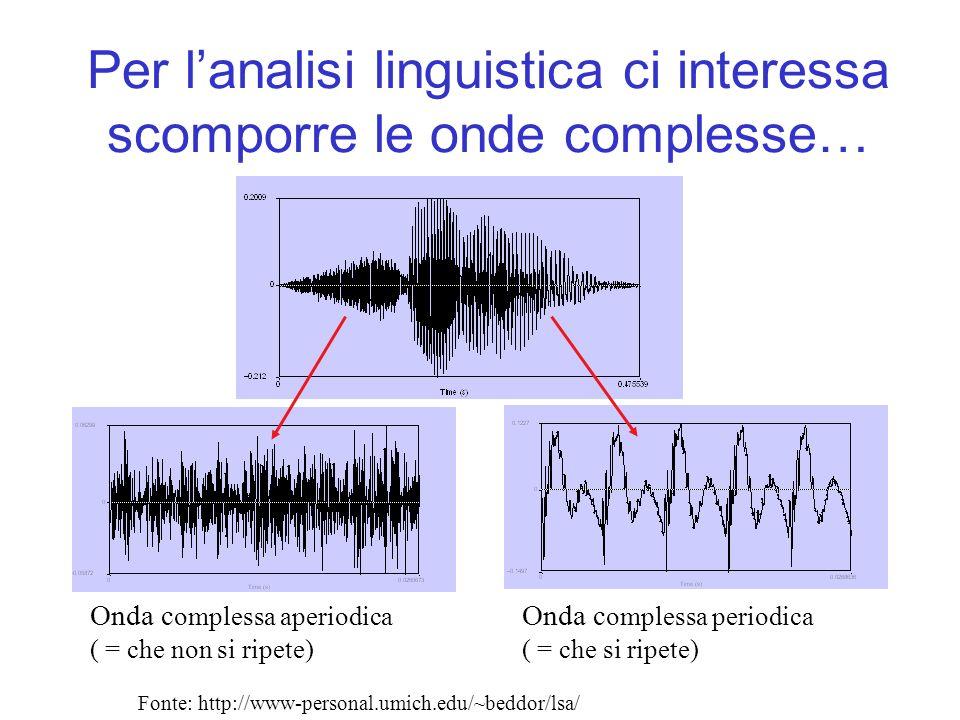Per lanalisi linguistica ci interessa scomporre le onde complesse… Onda c omplessa aperiodica ( = che non si ripete) Onda c omplessa periodica ( = che