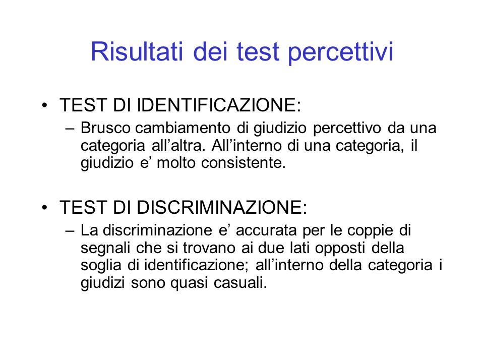 Test di discriminazione Una risposta a caso e = corretta al 33 %. In generale, i soggetti rispondono ad un livello vicino al caso su stimoli che non s