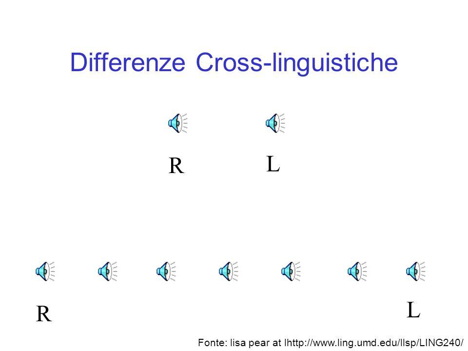 Sulla percezione continua I primi esperimenti mostrarono che le consonanti sono percepite categoricamente, mentre le vocali sono percepite in modo piu
