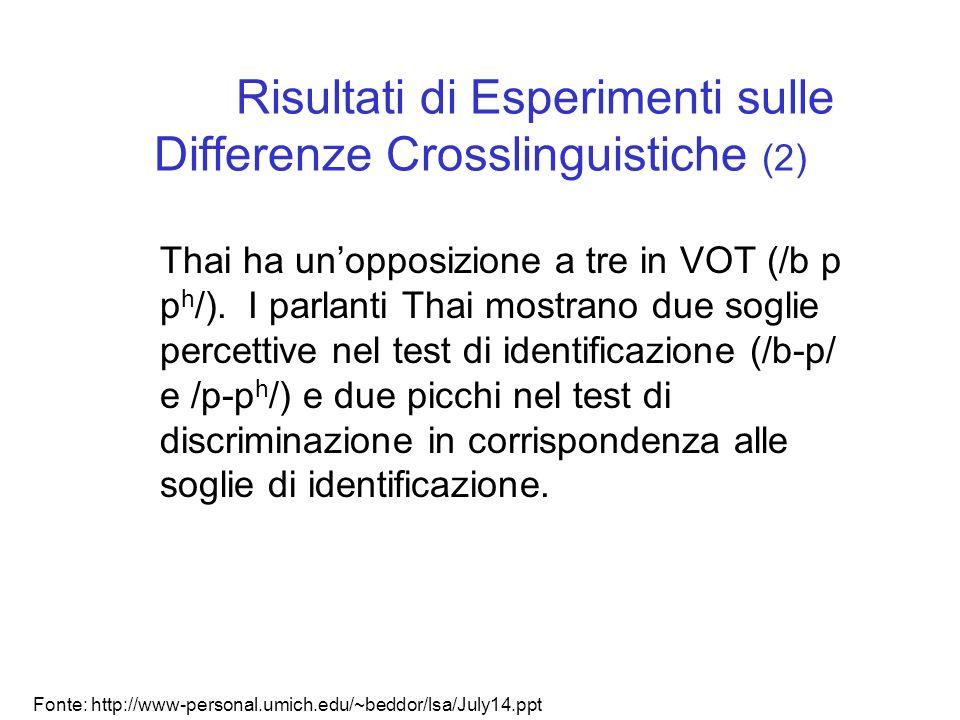 Risultati di Esperimenti sulle Differenze Crosslinguistiche (1) Nel continuum di VOT di /b-p/, la soglia di identificazione e discriminazione per ling