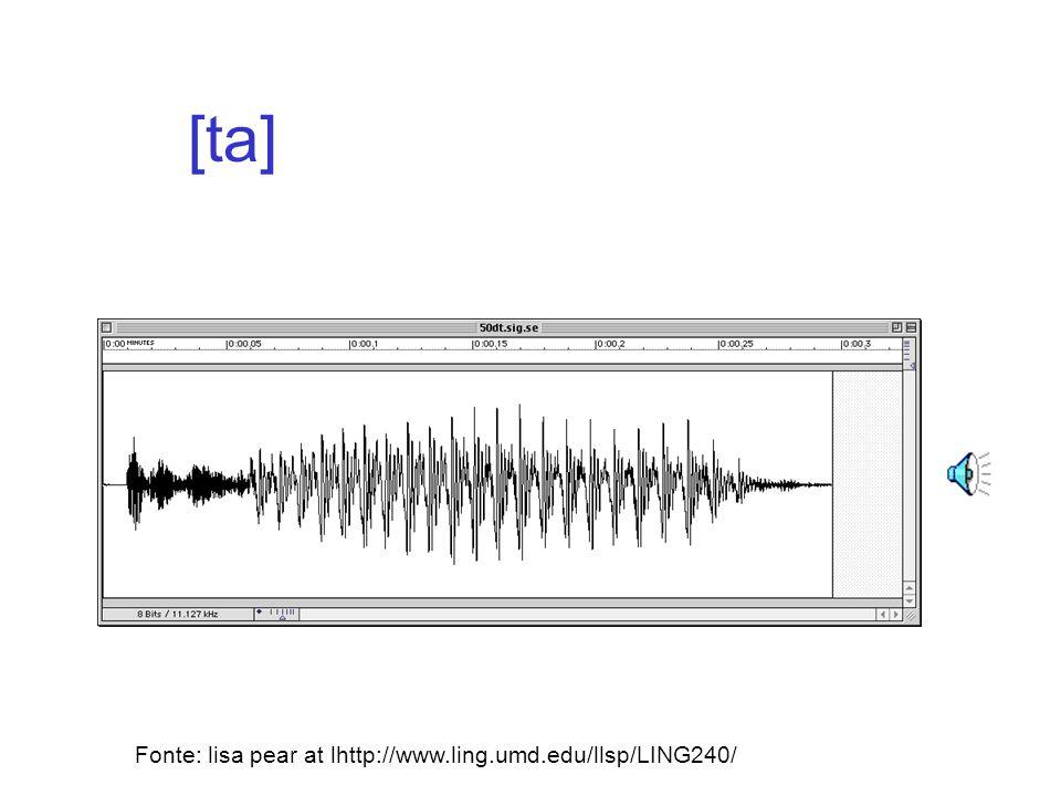 Un esperimento sul VOT* *Voice Onset Timing = Inizio del Tempo della Sonorita –indica lintervallo di tempo tra lo scoppio di unocclusiva e linizio del