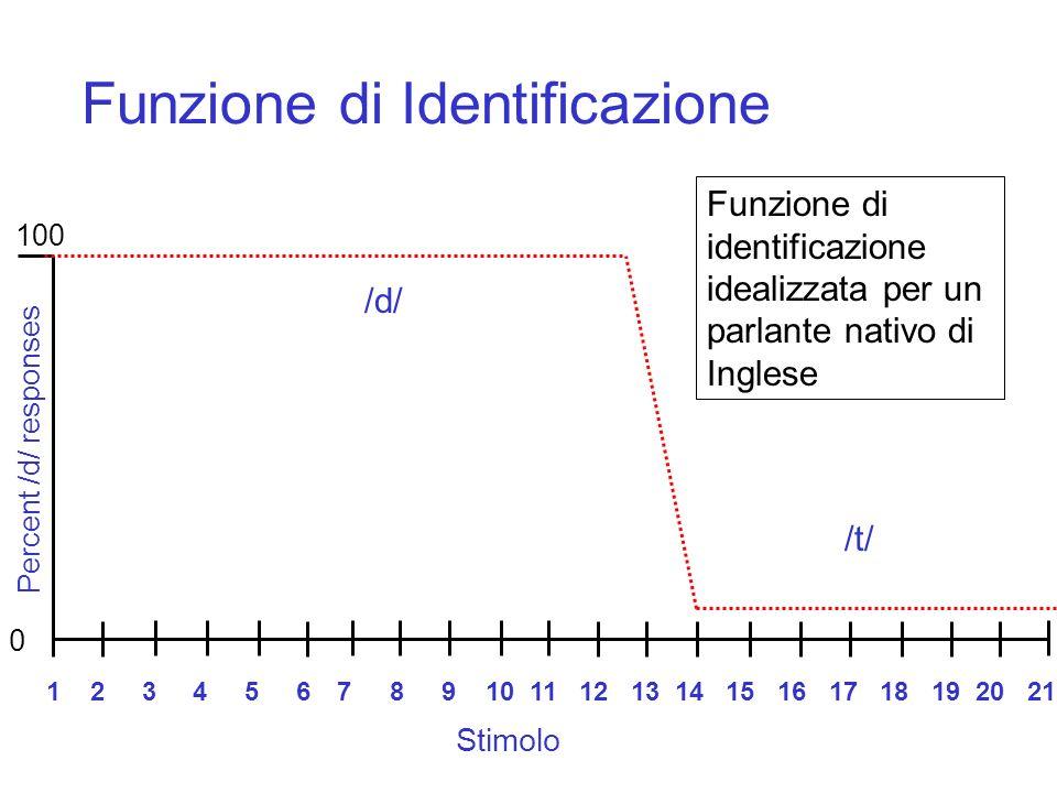 Identificazione 1 2 3 4 5 6 7 8 9 10 11 12 13 14 15 16 17 18 19 20 21 -100 0 +100 /d/ /t/ Il punto di soglia percettiva (in cui avviene il cambio di p