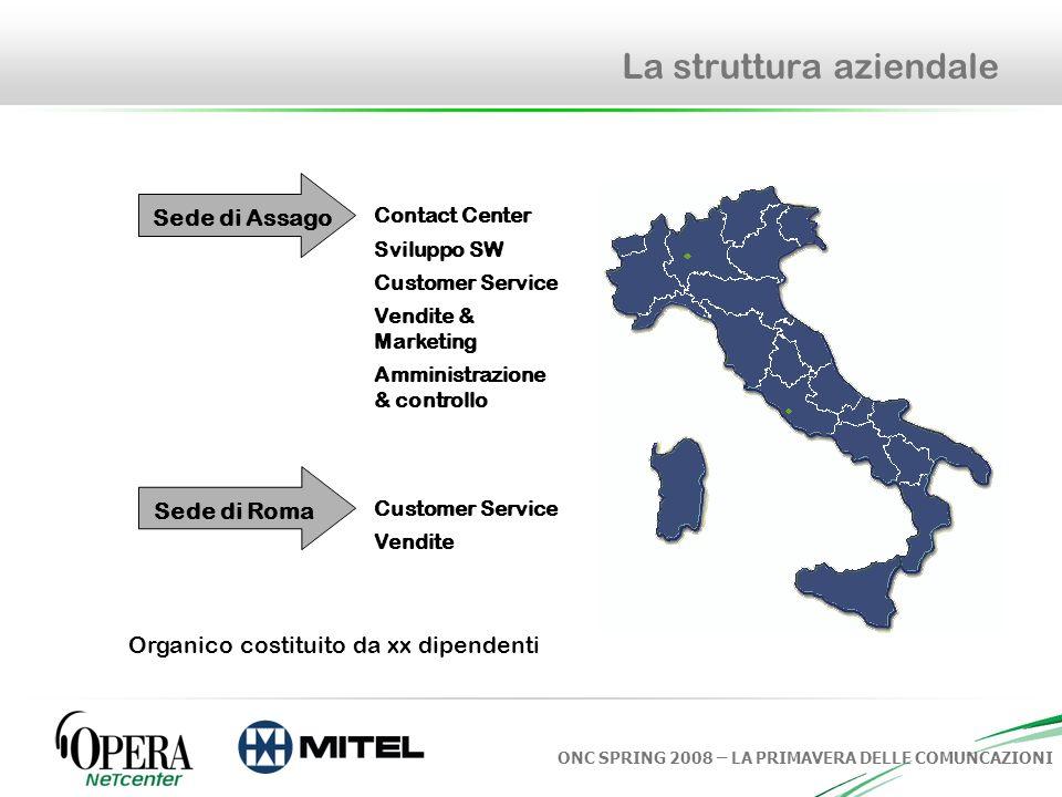 ONC SPRING 2008 – LA PRIMAVERA DELLE COMUNCAZIONI La struttura aziendale Contact Center Sviluppo SW Customer Service Vendite & Marketing Amministrazio