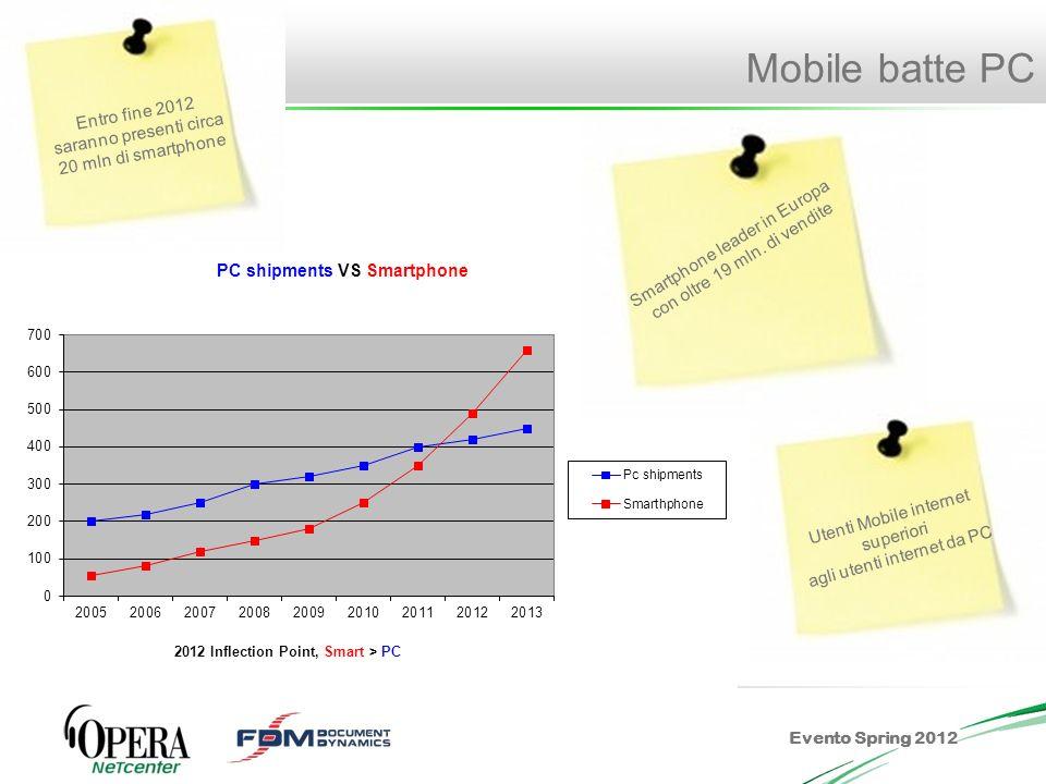 Evento Spring 2012 Perché utilizziamo lo smartphone e il tablet Imperativo: uscire sempre con il mio smartphone..