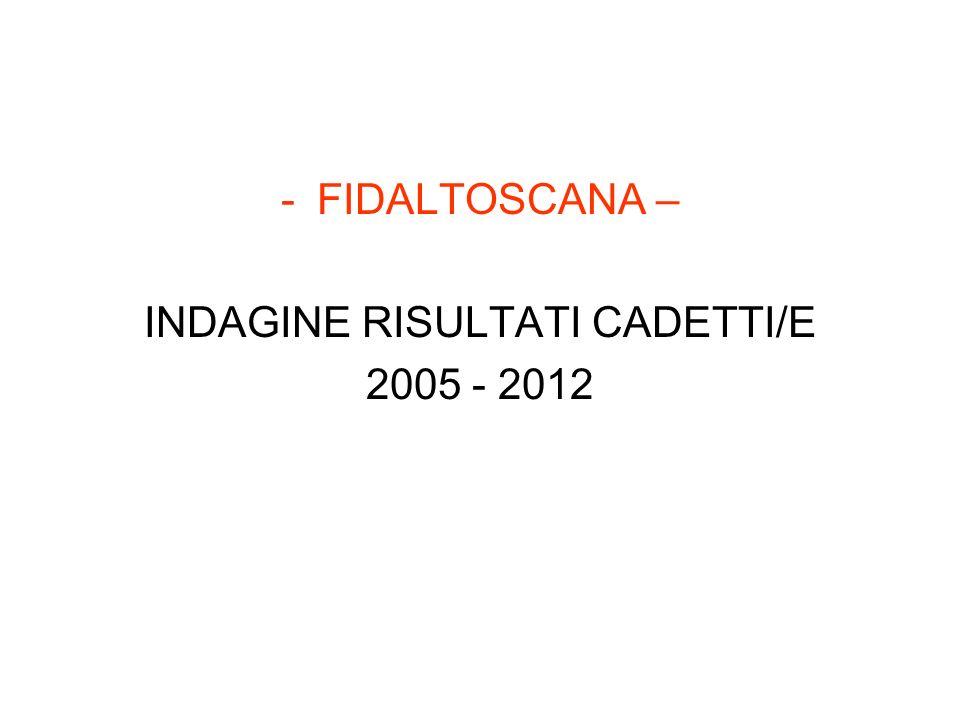 -FIDALTOSCANA – INDAGINE RISULTATI CADETTI/E 2005 - 2012