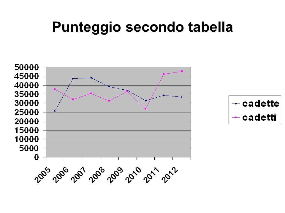 Punteggio secondo tabella