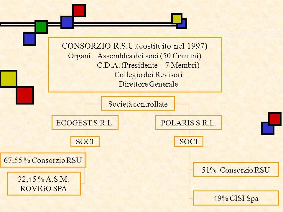 CONSORZIO R.S.U.(costituito nel 1997) Organi: Assemblea dei soci (50 Comuni) C.D.A. (Presidente + 7 Membri) Collegio dei Revisori Direttore Generale S