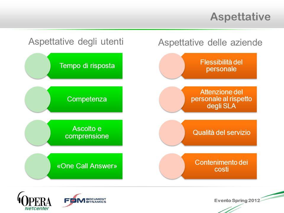 Evento Spring 2012 Aspettative Tempo di risposta Competenza Ascolto e comprensione «One Call Answer» Flessibilità del personale Attenzione del persona