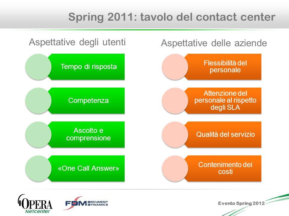 Evento Spring 2012 Le nostre risposte Per poter dare risposte precise e puntali occorre che loperatore telefonico sia preparato al meglio.