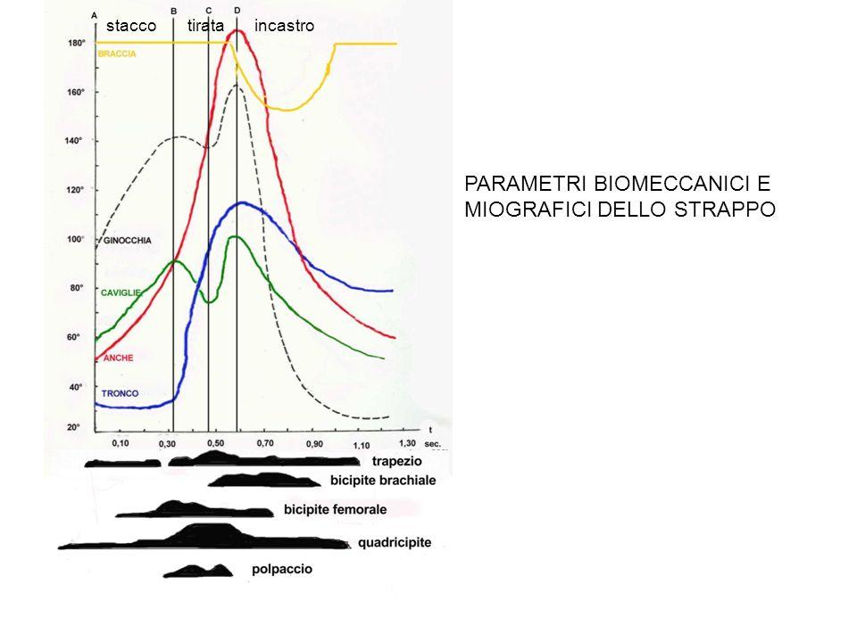 PARAMETRI BIOMECCANICI E MIOGRAFICI DELLO STRAPPO staccotirataincastro