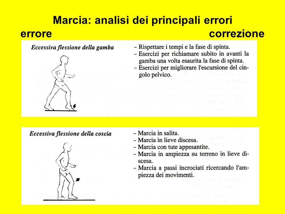 Marcia: analisi dei principali errori errore correzione