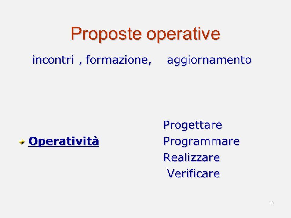 Proposte operative incontri, formazione, aggiornamento Progettare Progettare Operatività Programmare Realizzare Realizzare Verificare Verificare 20