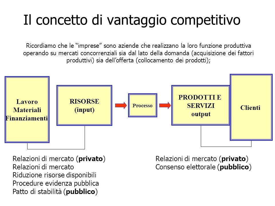 Il concetto di vantaggio competitivo PRODOTTI E SERVIZI output Processo RISORSE (input) Lavoro Materiali Finanziamenti Clienti Relazioni di mercato (p