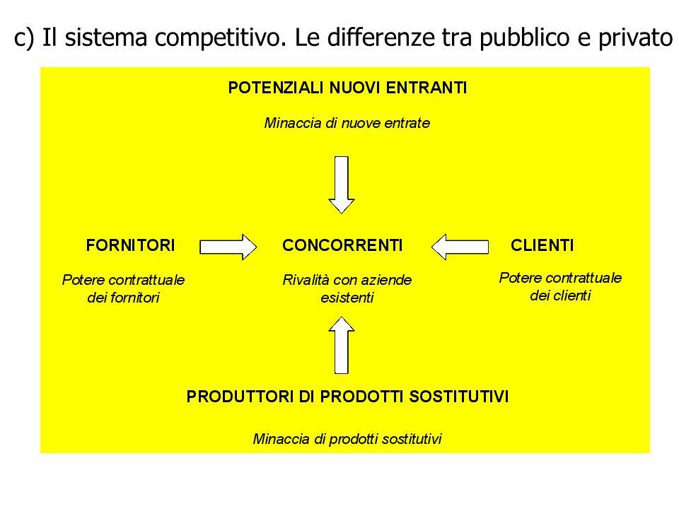 c) Il sistema competitivo. Le differenze tra pubblico e privato