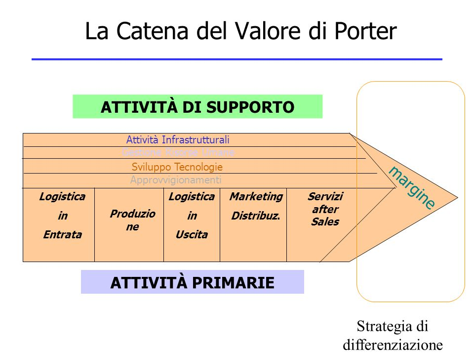 La Catena del Valore di Porter Logistica in Entrata Logistica in Uscita Produzio ne Marketing Distribuz.