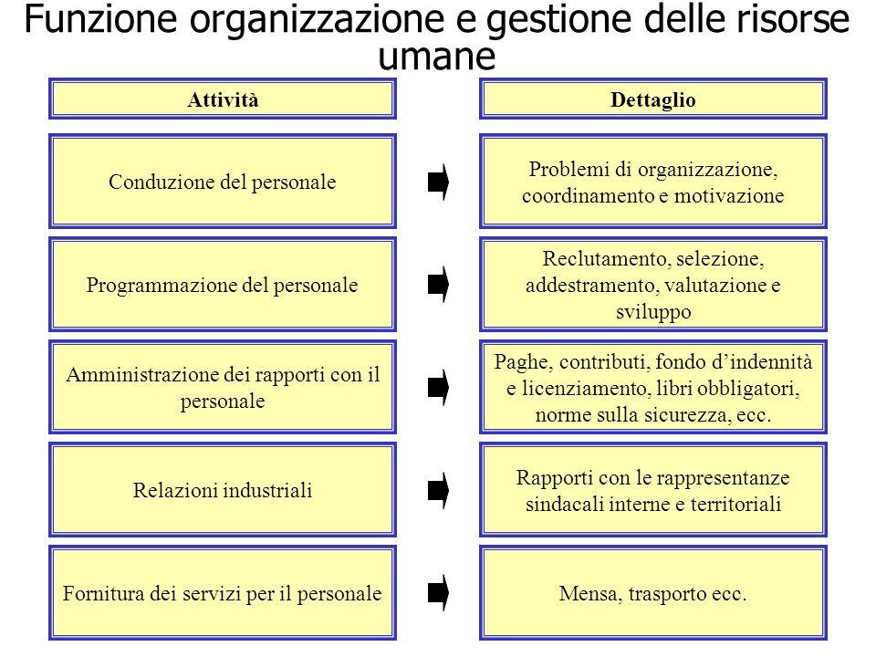 Conduzione del personale Problemi di organizzazione, coordinamento e motivazione Programmazione del personale Reclutamento, selezione, addestramento,