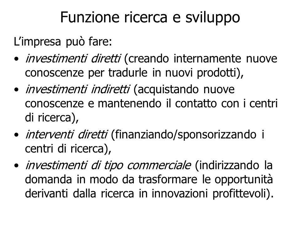 Funzione ricerca e sviluppo Limpresa può fare: investimenti diretti (creando internamente nuove conoscenze per tradurle in nuovi prodotti), investimen