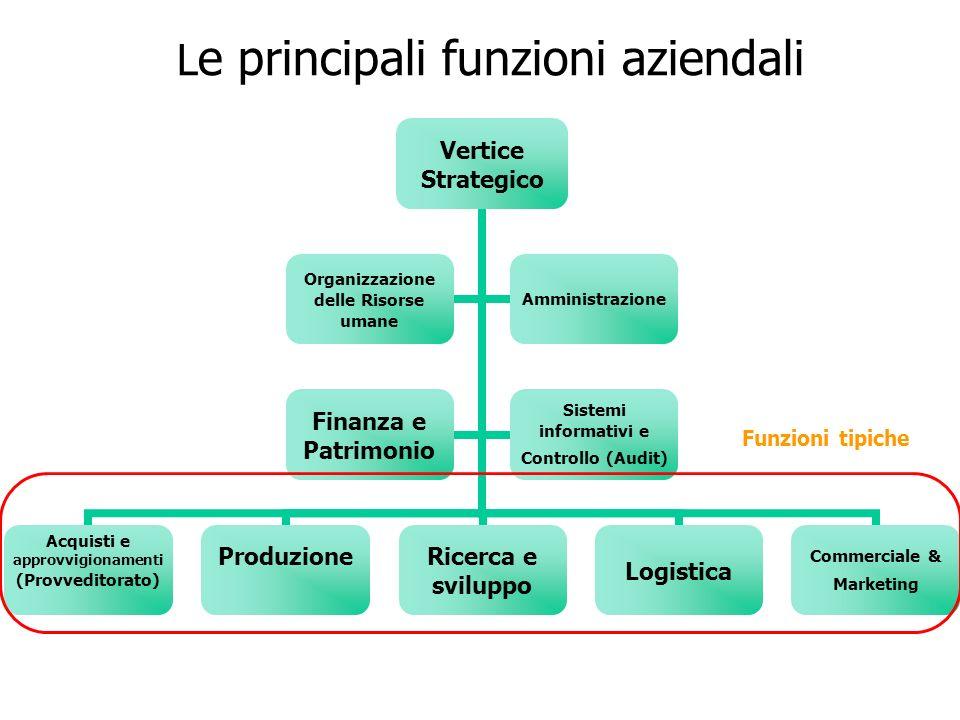 L e principali funzioni aziendali Funzioni tipiche