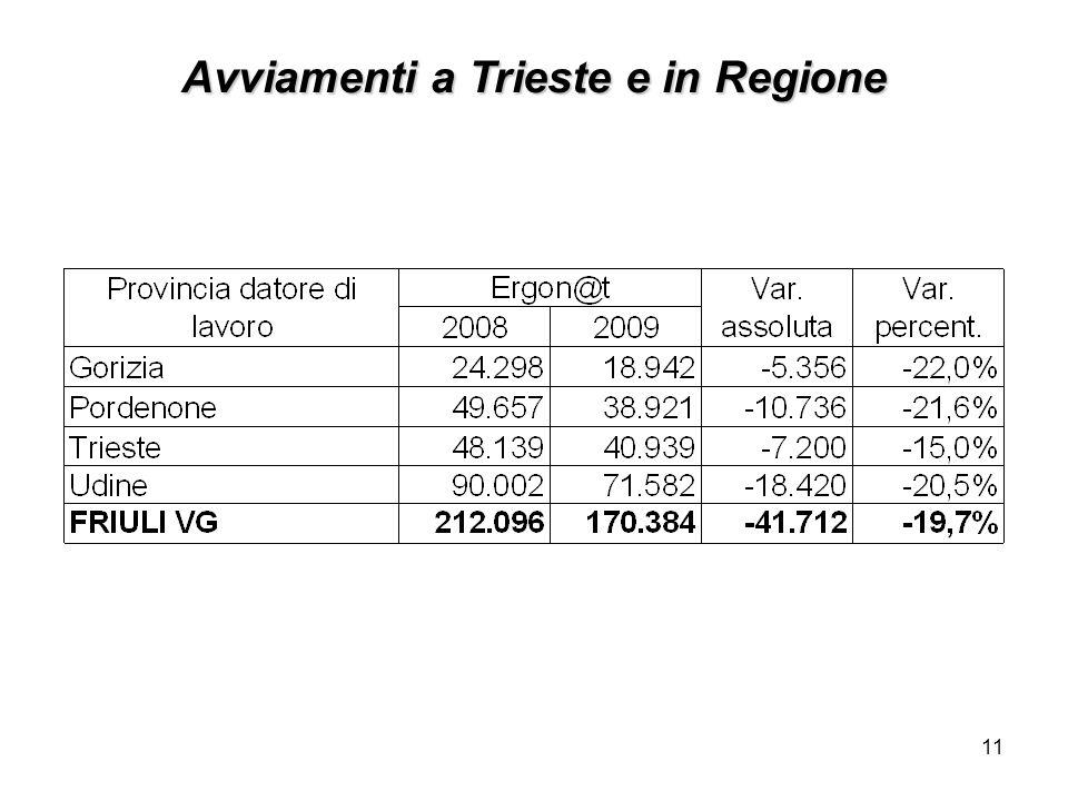 11 Avviamenti a Trieste e in Regione