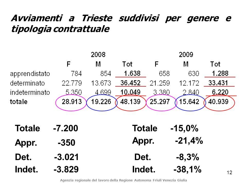 12 Avviamenti a Trieste suddivisi per genere e tipologia contrattuale Appr.