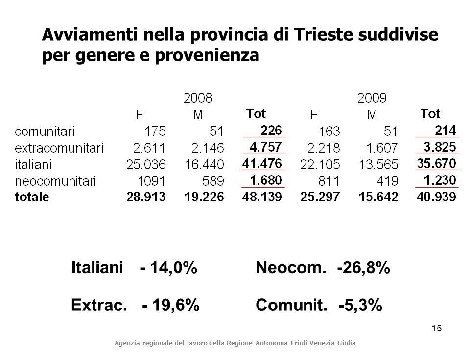 15 Avviamenti nella provincia di Trieste suddivise per genere e provenienza Italiani - 14,0% Extrac.