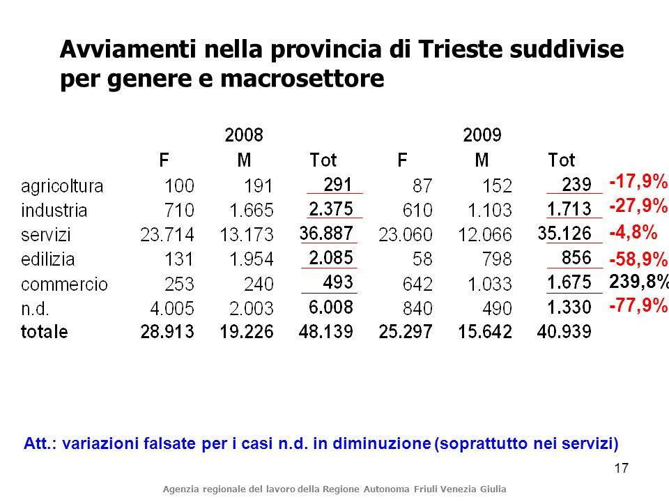 17 Avviamenti nella provincia di Trieste suddivise per genere e macrosettore Att.: variazioni falsate per i casi n.d.
