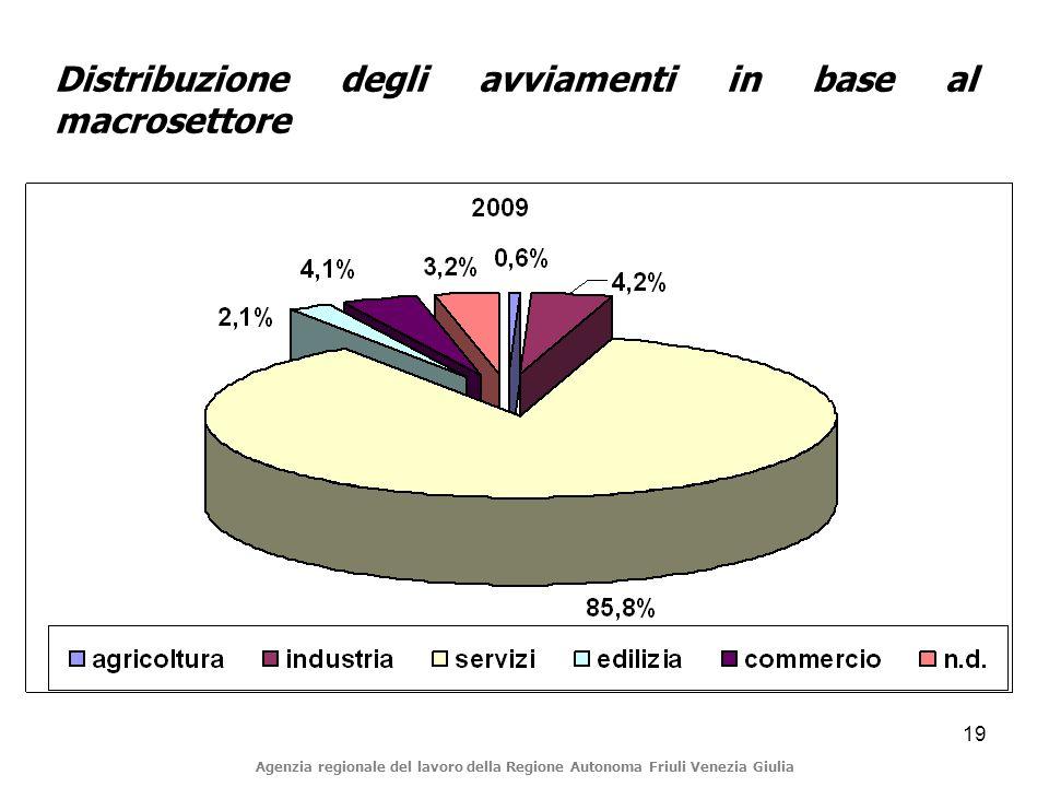 19 Distribuzione degli avviamenti in base al macrosettore Agenzia regionale del lavoro della Regione Autonoma Friuli Venezia Giulia
