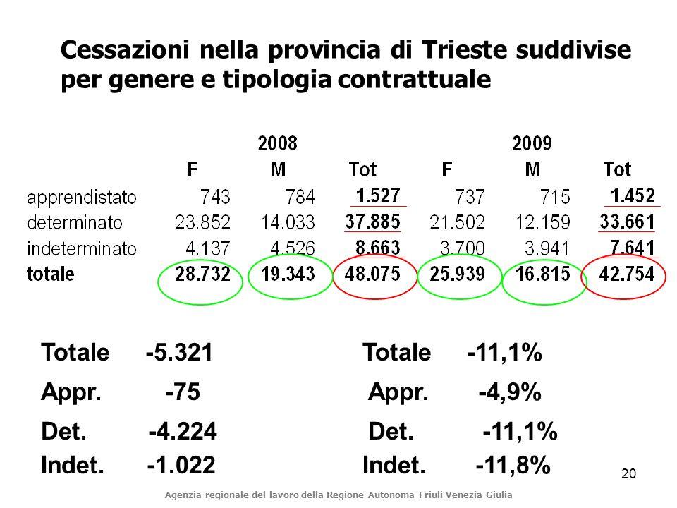 20 Cessazioni nella provincia di Trieste suddivise per genere e tipologia contrattuale Agenzia regionale del lavoro della Regione Autonoma Friuli Venezia Giulia Appr.