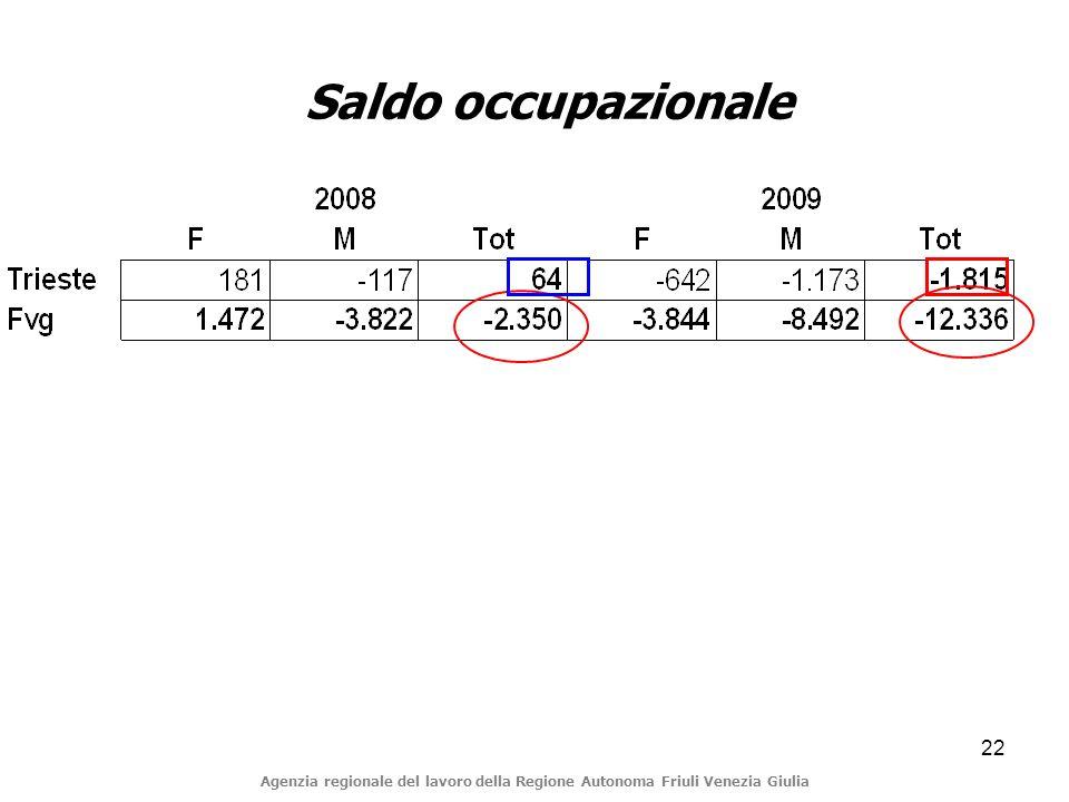 22 Saldo occupazionale Agenzia regionale del lavoro della Regione Autonoma Friuli Venezia Giulia