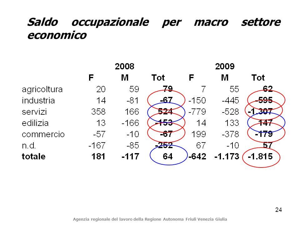 24 Saldo occupazionale per macro settore economico Agenzia regionale del lavoro della Regione Autonoma Friuli Venezia Giulia