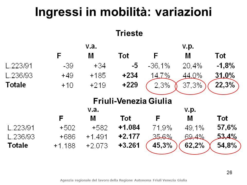 26 Agenzia regionale del lavoro della Regione Autonoma Friuli Venezia Giulia Ingressi in mobilità: variazioni Trieste Friuli-Venezia Giulia