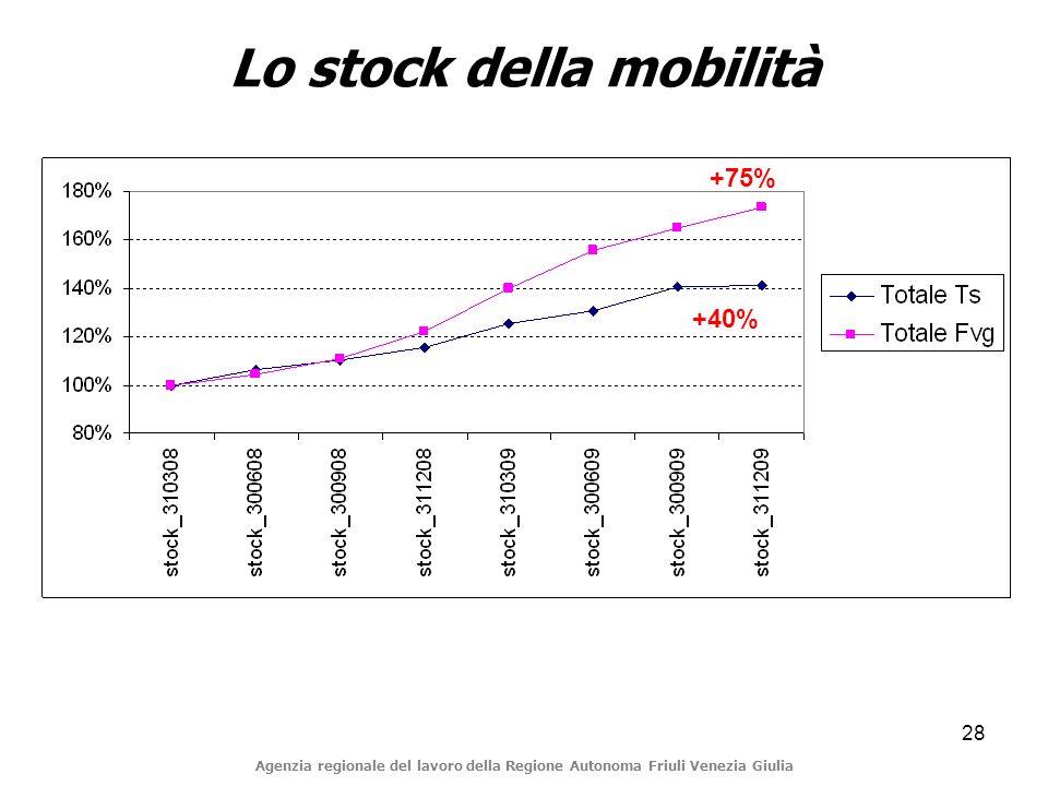 28 Lo stock della mobilità Agenzia regionale del lavoro della Regione Autonoma Friuli Venezia Giulia +40% +75%
