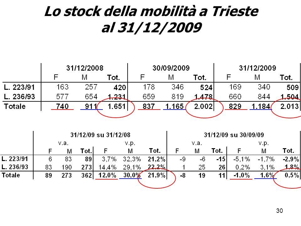 30 Lo stock della mobilità a Trieste al 31/12/2009
