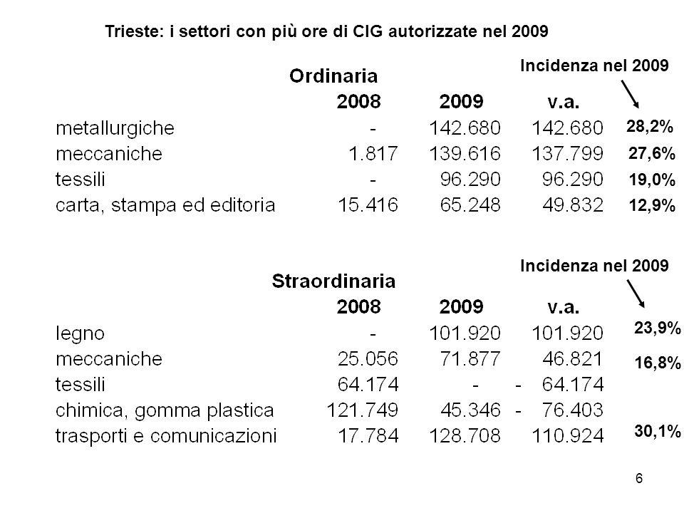 6 Trieste: i settori con più ore di CIG autorizzate nel 2009 28,2% 27,6% 19,0% 12,9% 23,9% 16,8% 30,1% Incidenza nel 2009