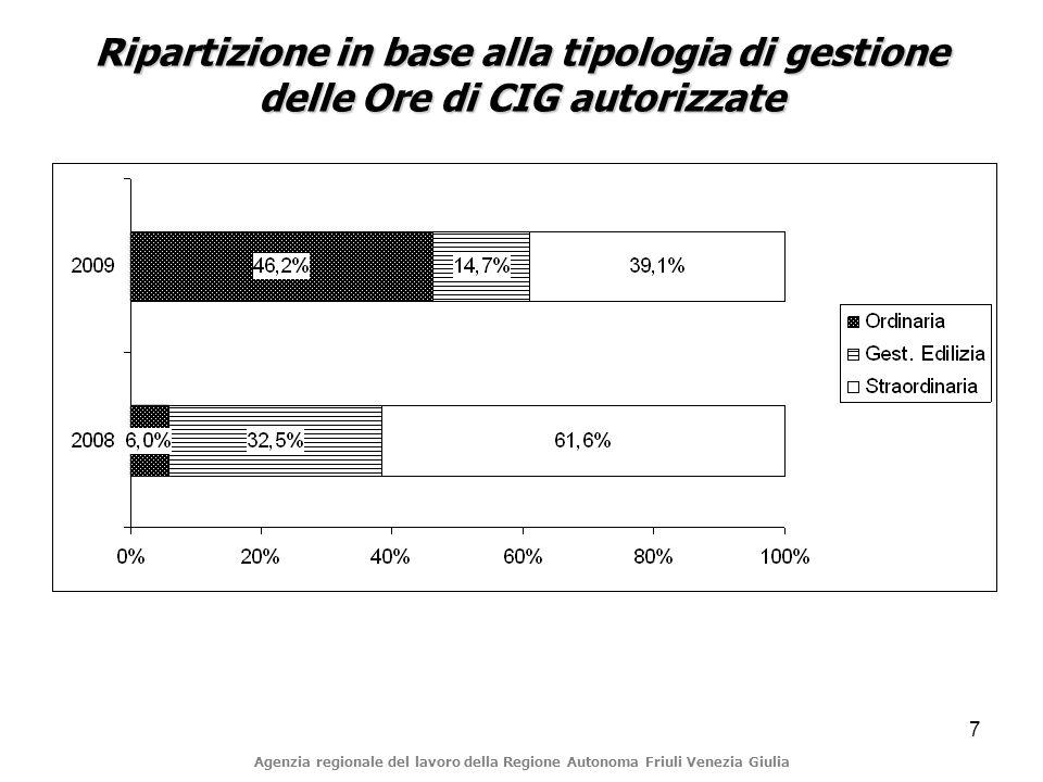 7 Ripartizione in base alla tipologia di gestione delle Ore di CIG autorizzate Agenzia regionale del lavoro della Regione Autonoma Friuli Venezia Giulia