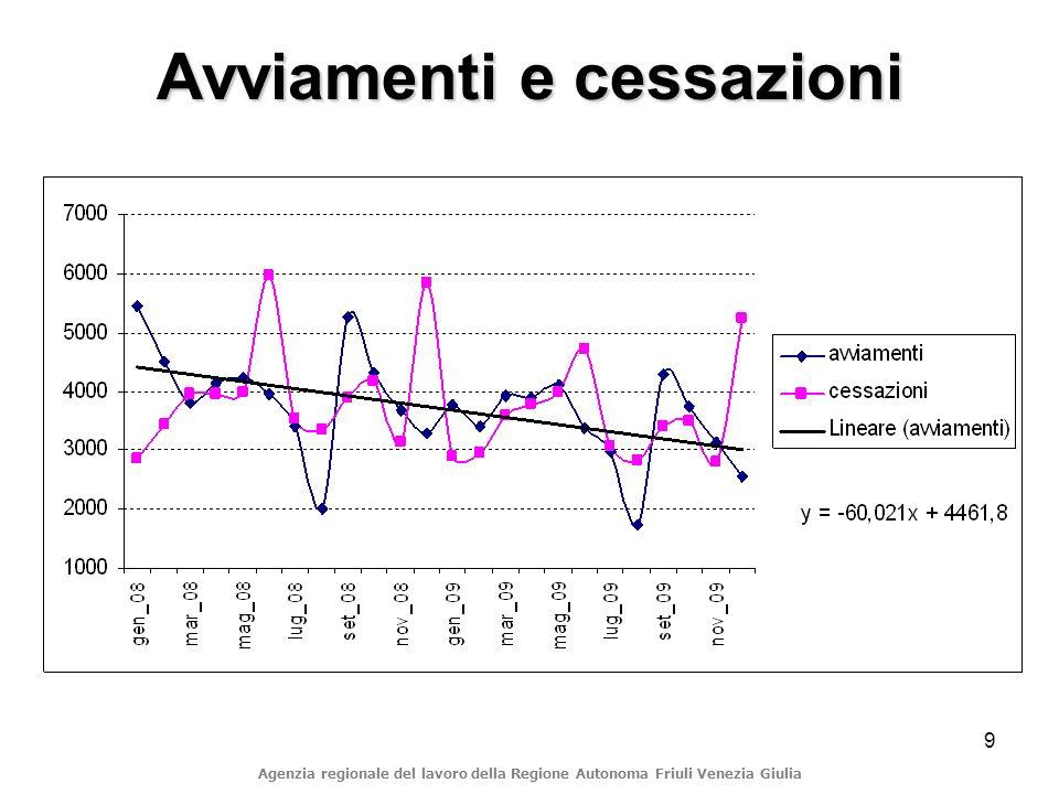 9 Avviamenti e cessazioni Agenzia regionale del lavoro della Regione Autonoma Friuli Venezia Giulia