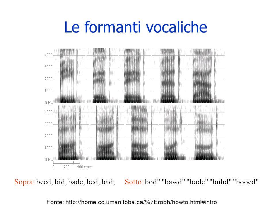 Formanti vocaliche e luogo di articolazione delle occlusive Come cambiano le formanti delle vocali a seconda del luogo di articolazione delle consonan