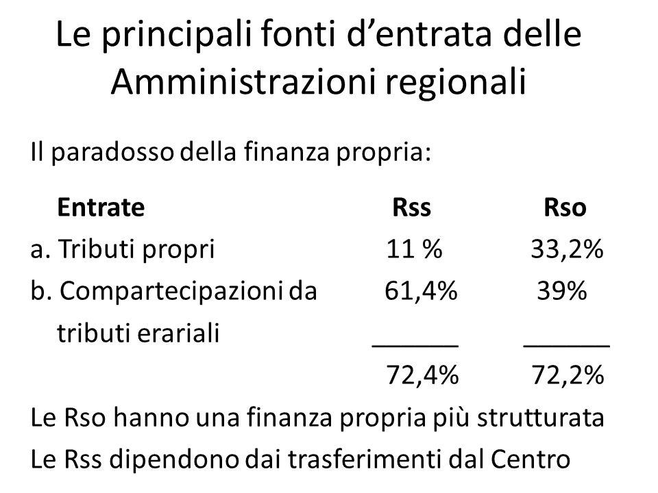 Le principali fonti dentrata delle Amministrazioni regionali Il paradosso della finanza propria: Entrate Rss Rso a. Tributi propri 11 % 33,2% b. Compa
