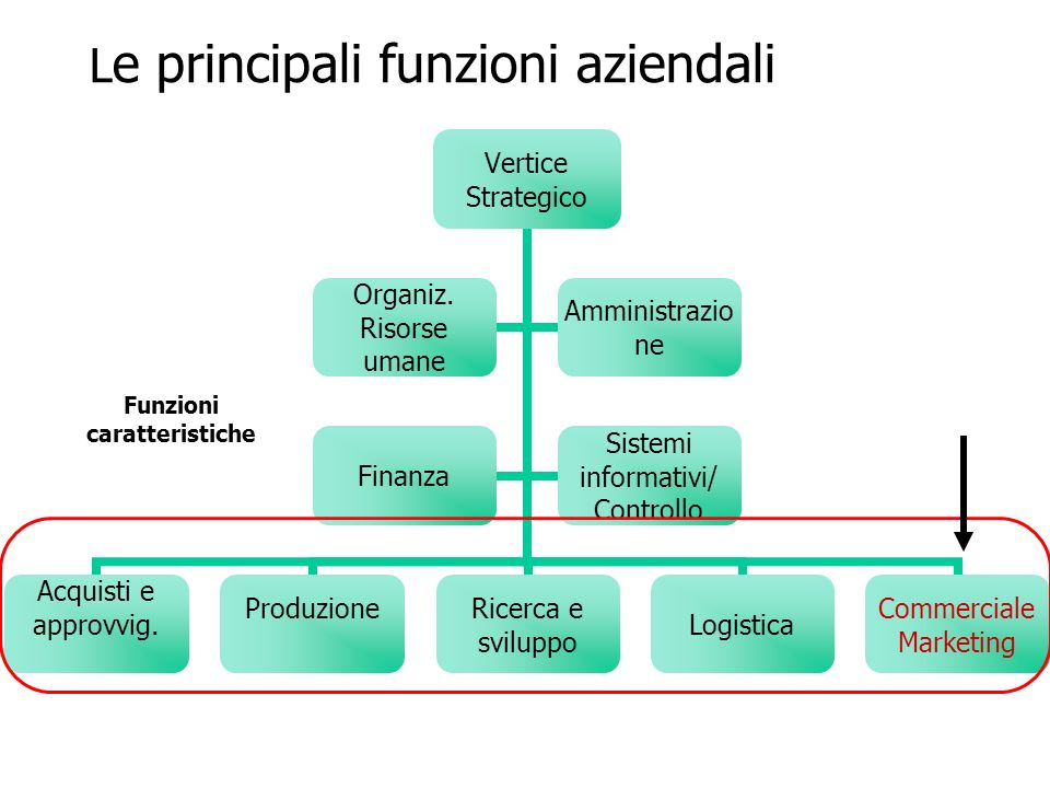 La distribuzione Insieme di attività necessarie a far giungere un determinato prodotto al consumatore finale, con i vari passaggi intermedi.