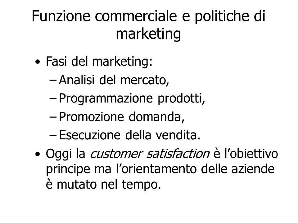 Funzione commerciale e politiche di marketing Fasi del marketing: –Analisi del mercato, –Programmazione prodotti, –Promozione domanda, –Esecuzione del