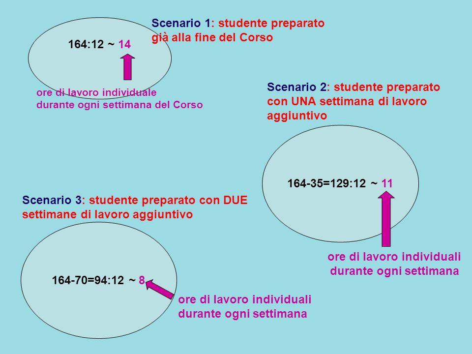 164:12 ~ 14 164-35=129:12 ~ 11 164-70=94:12 ~ 8 Scenario 1: studente preparato già alla fine del Corso Scenario 2: studente preparato con UNA settiman