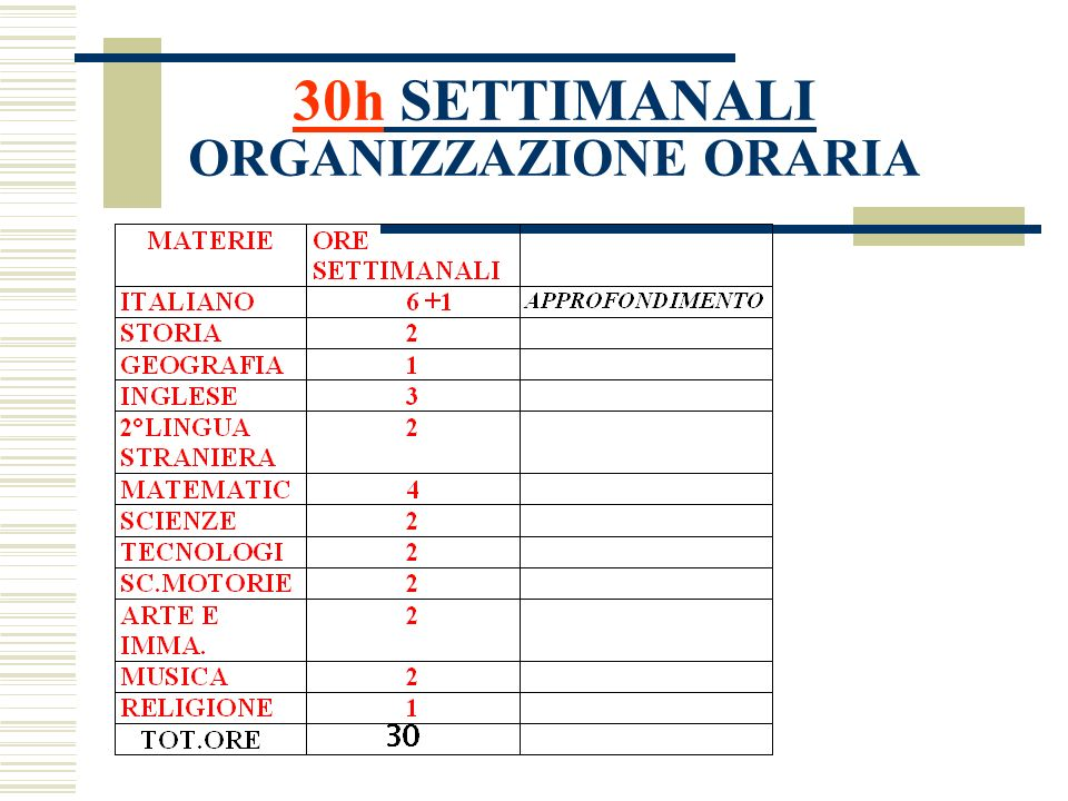 36h SETTIMANALI ORGANIZZAZIONE ORARIA MATERIEORE SETTIMANALI ITALIANO 8 + 1 APPROFONDIMENTO GEOGRAFIA /STORIA 4 2+2 INGLESE 3 2°LINGUA STRANIERA 2 MATEMATIC 6 SCIENZE 3 TECNOLOGI 2 SC.MOTO RIE 2 ARTE E IMMA.