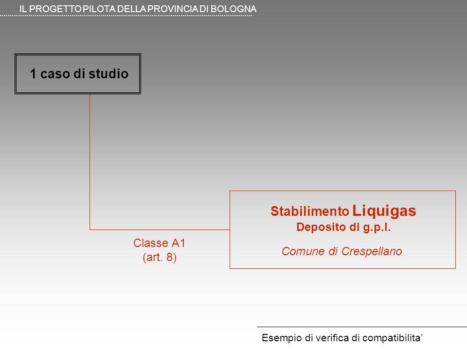 Esempio di verifica di compatibilita IL PROGETTO PILOTA DELLA PROVINCIA DI BOLOGNA Classe A1 (art. 8) Stabilimento Liquigas Deposito di g.p.l. Comune