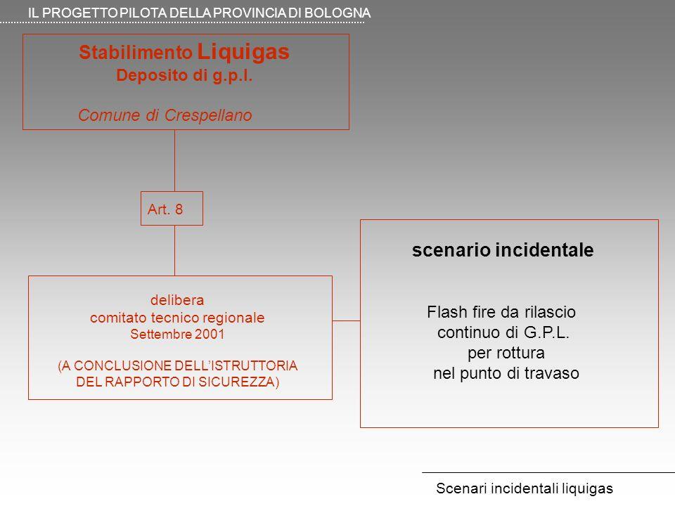 IL PROGETTO PILOTA DELLA PROVINCIA DI BOLOGNA Scenari incidentali liquigas Stabilimento Liquigas Deposito di g.p.l.