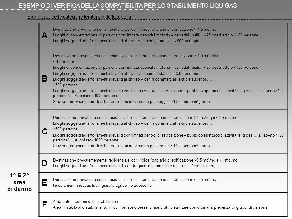 Significato delle categorie territoriali della tabella 1 ESEMPIO DI VERIFICA DELLA COMPATIBILITA PER LO STABILIMENTO LIQUIGAS A Destinazione prevalent