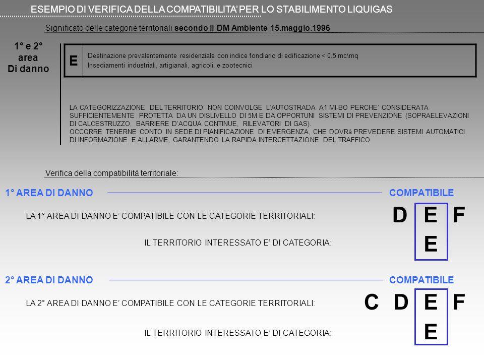 Significato delle categorie territoriali secondo il DM Ambiente 15.maggio.1996 ESEMPIO DI VERIFICA DELLA COMPATIBILITA PER LO STABILIMENTO LIQUIGAS E