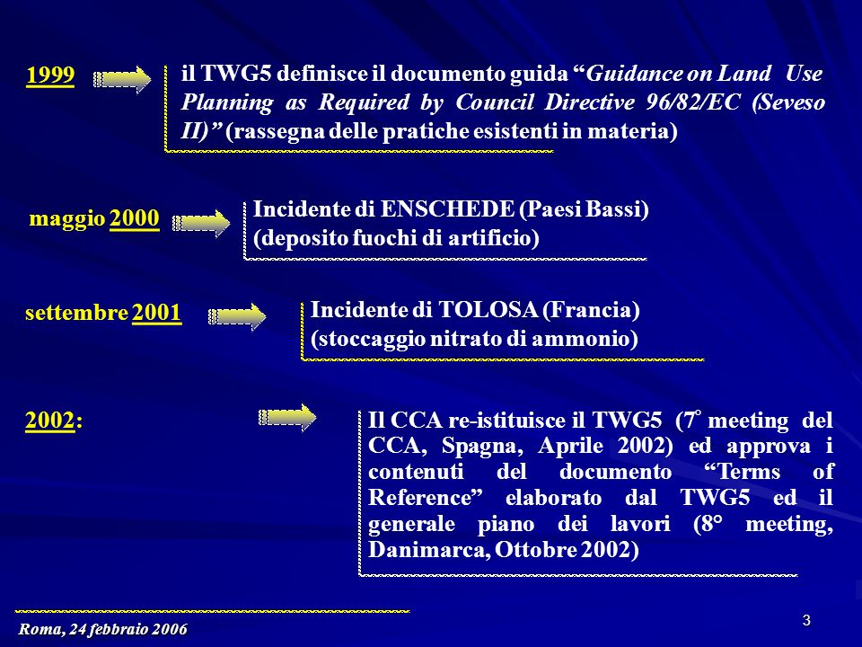 Roma, 24 febbraio 2006 3 1999 maggio 2000 settembre 2001 2002 : il TWG5 definisce il documento guida Guidance on Land Use Planning as Required by Coun