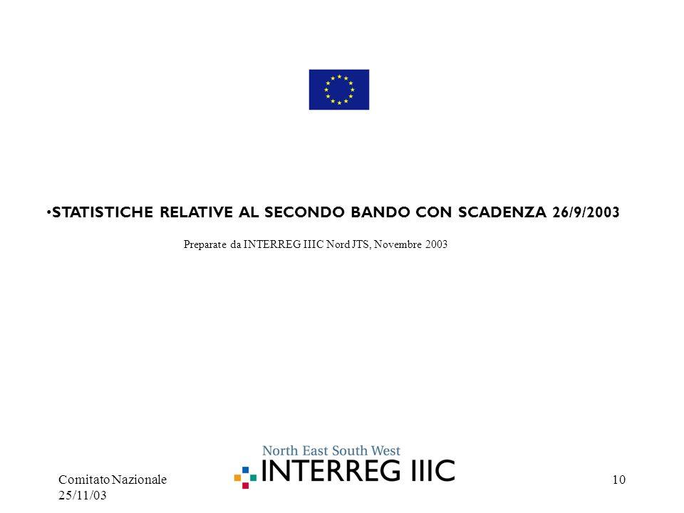Comitato Nazionale 25/11/03 10 Preparate da INTERREG IIIC Nord JTS, Novembre 2003 STATISTICHE RELATIVE AL SECONDO BANDO CON SCADENZA 26/9/2003