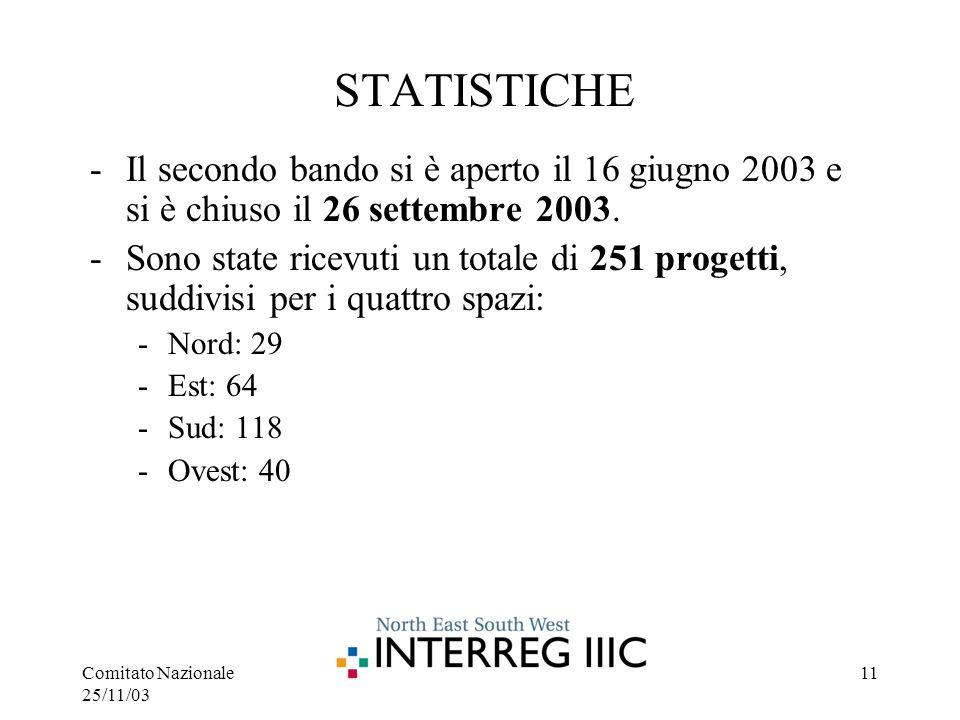 Comitato Nazionale 25/11/03 11 STATISTICHE -Il secondo bando si è aperto il 16 giugno 2003 e si è chiuso il 26 settembre 2003.